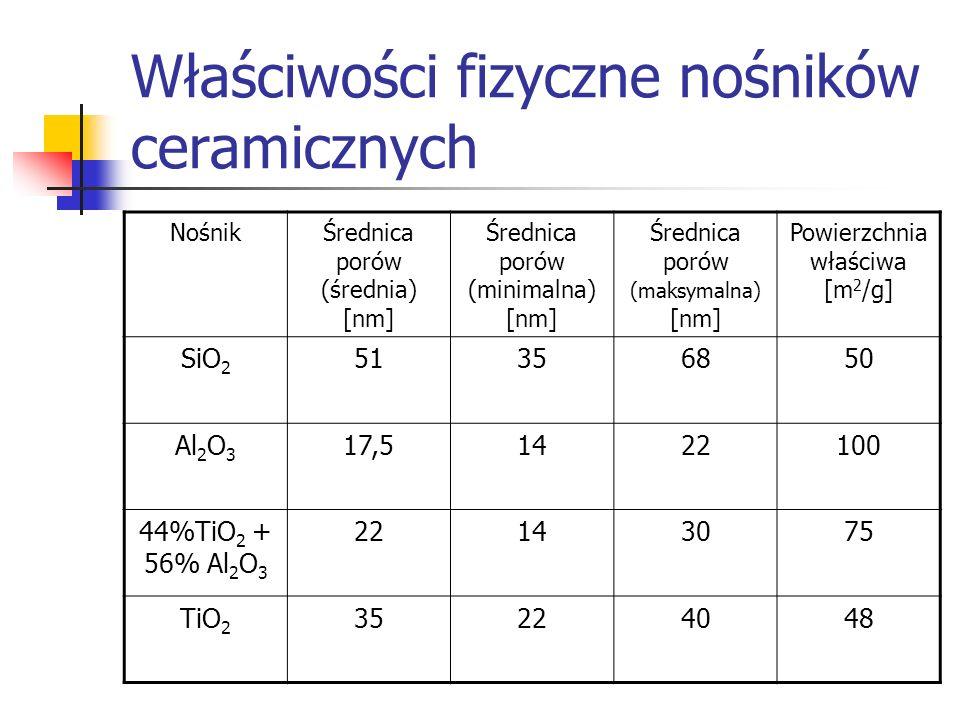 Właściwości fizyczne nośników ceramicznych