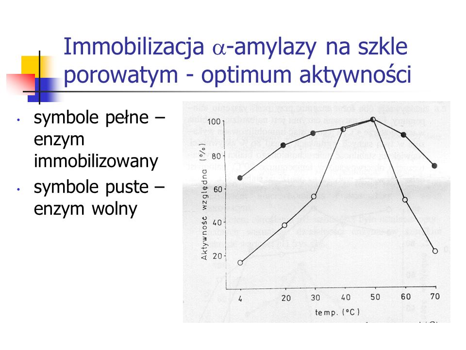 Immobilizacja -amylazy na szkle porowatym - optimum aktywności