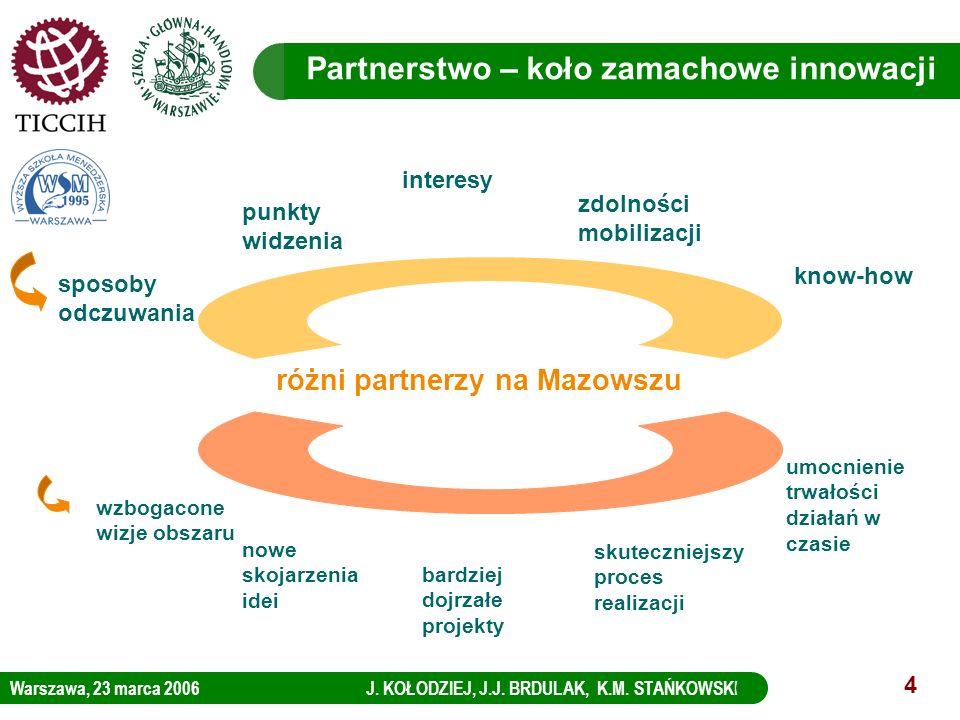 Partnerstwo – koło zamachowe innowacji różni partnerzy na Mazowszu