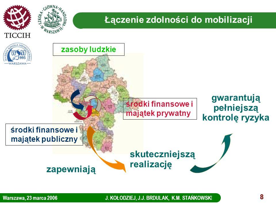 Łączenie zdolności do mobilizacji