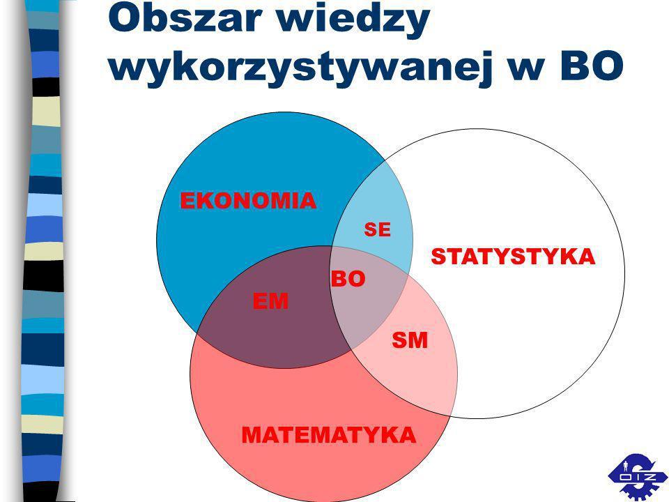 Obszar wiedzy wykorzystywanej w BO