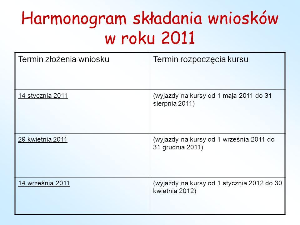 Harmonogram składania wniosków w roku 2011