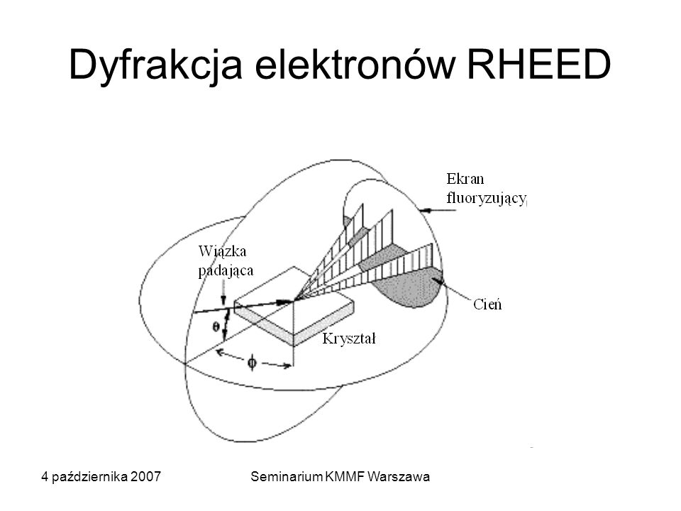Dyfrakcja elektronów RHEED