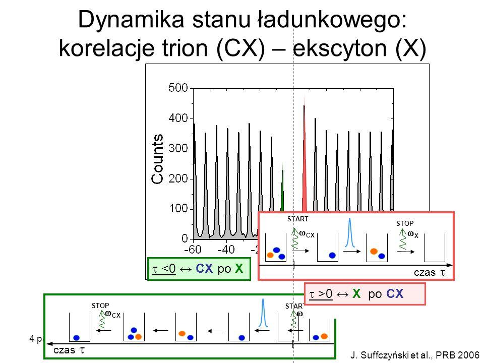 Dynamika stanu ładunkowego: korelacje trion (CX) – ekscyton (X)
