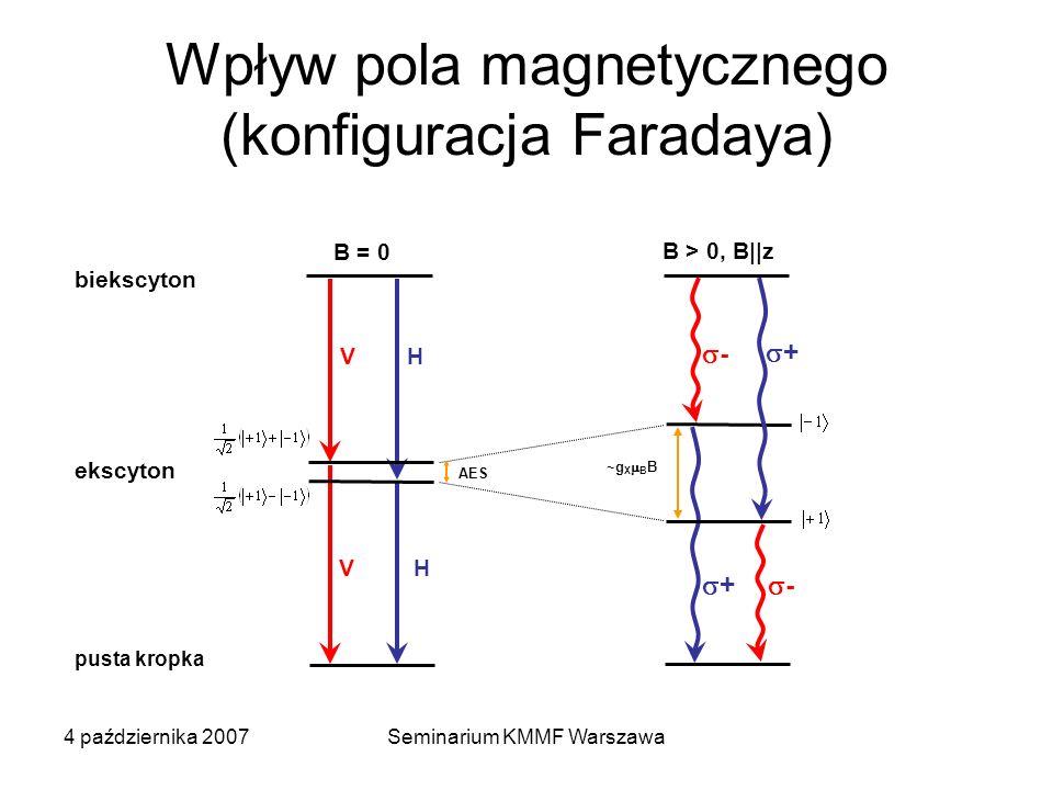 Wpływ pola magnetycznego (konfiguracja Faradaya)