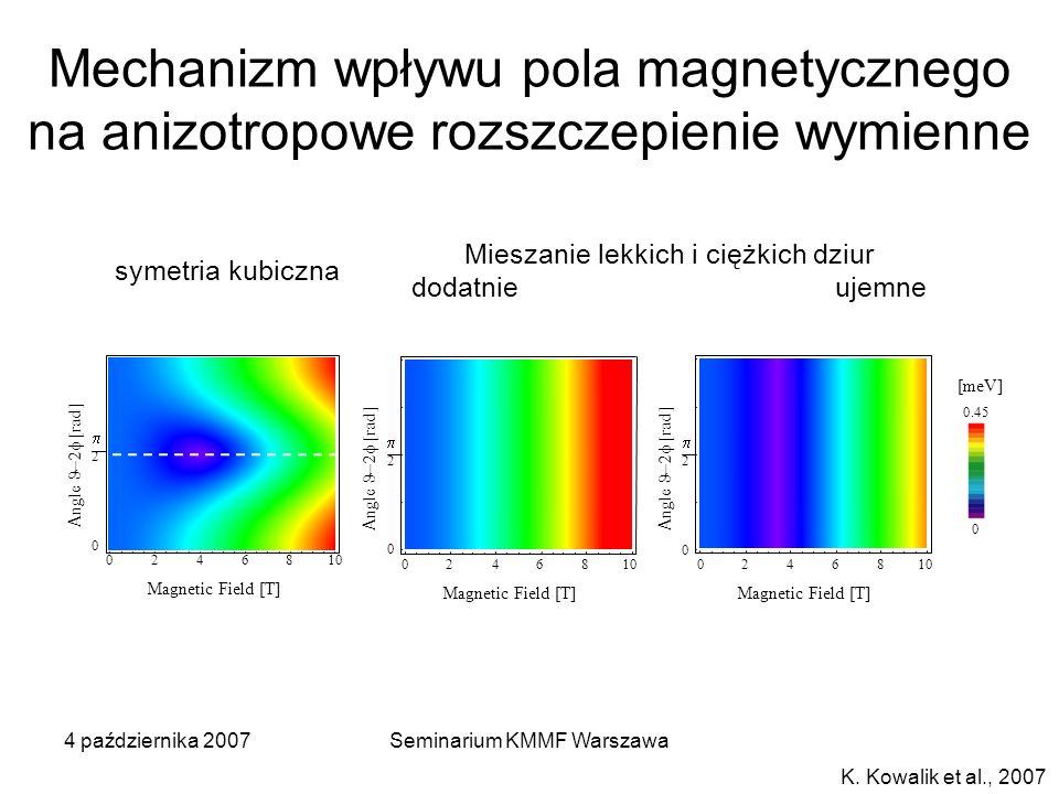 Mechanizm wpływu pola magnetycznego na anizotropowe rozszczepienie wymienne