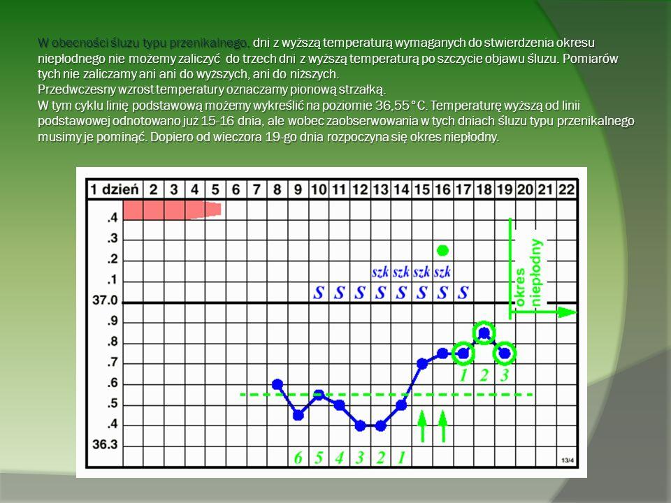 W obecności śluzu typu przenikalnego, dni z wyższą temperaturą wymaganych do stwierdzenia okresu niepłodnego nie możemy zaliczyć do trzech dni z wyższą temperaturą po szczycie objawu śluzu.