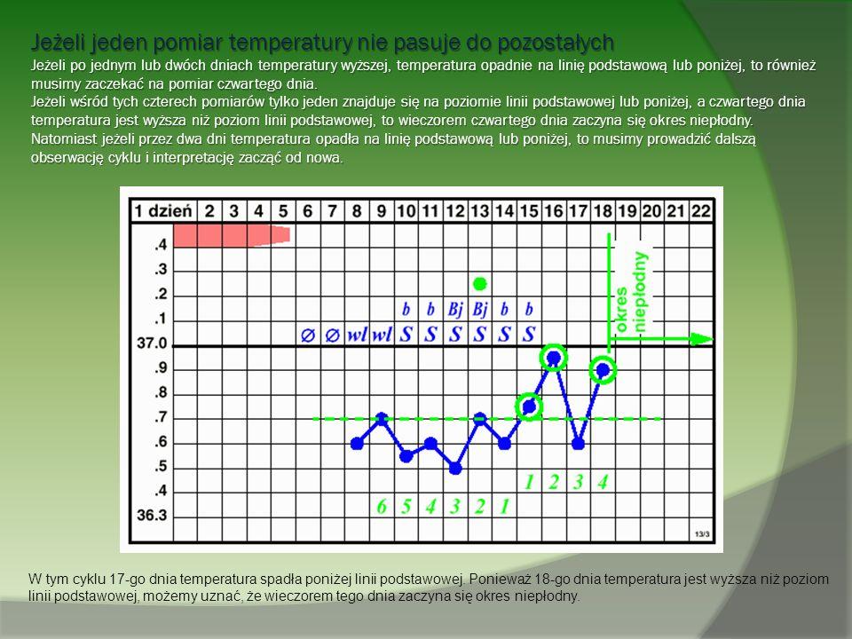 Jeżeli jeden pomiar temperatury nie pasuje do pozostałych Jeżeli po jednym lub dwóch dniach temperatury wyższej, temperatura opadnie na linię podstawową lub poniżej, to również musimy zaczekać na pomiar czwartego dnia. Jeżeli wśród tych czterech pomiarów tylko jeden znajduje się na poziomie linii podstawowej lub poniżej, a czwartego dnia temperatura jest wyższa niż poziom linii podstawowej, to wieczorem czwartego dnia zaczyna się okres niepłodny. Natomiast jeżeli przez dwa dni temperatura opadła na linię podstawową lub poniżej, to musimy prowadzić dalszą obserwację cyklu i interpretację zacząć od nowa.