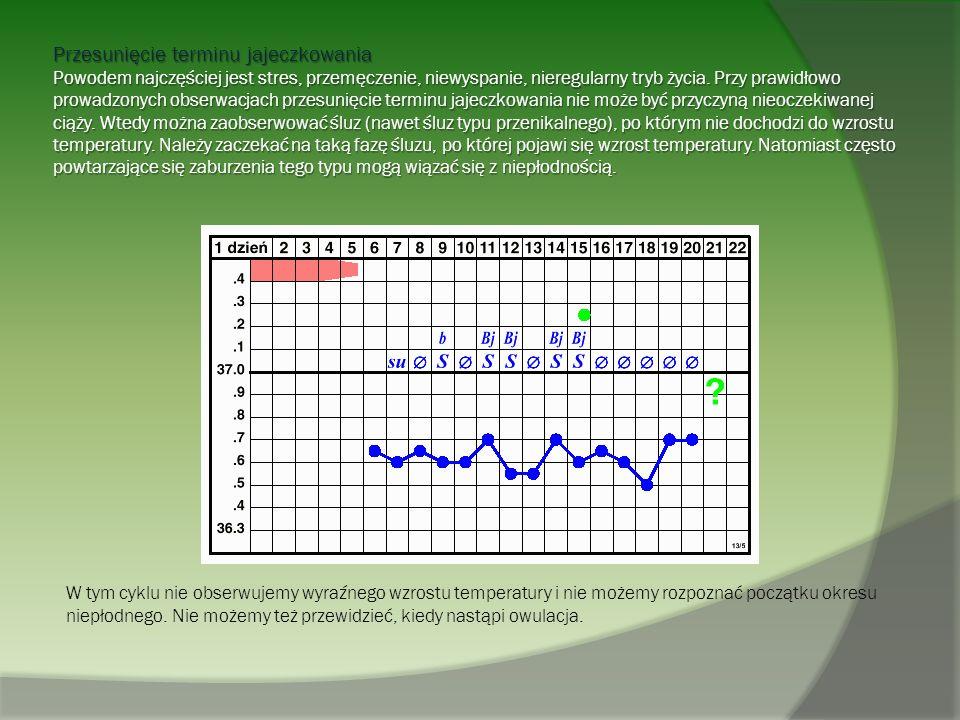Przesunięcie terminu jajeczkowania Powodem najczęściej jest stres, przemęczenie, niewyspanie, nieregularny tryb życia. Przy prawidłowo prowadzonych obserwacjach przesunięcie terminu jajeczkowania nie może być przyczyną nieoczekiwanej ciąży. Wtedy można zaobserwować śluz (nawet śluz typu przenikalnego), po którym nie dochodzi do wzrostu temperatury. Należy zaczekać na taką fazę śluzu, po której pojawi się wzrost temperatury. Natomiast często powtarzające się zaburzenia tego typu mogą wiązać się z niepłodnością.