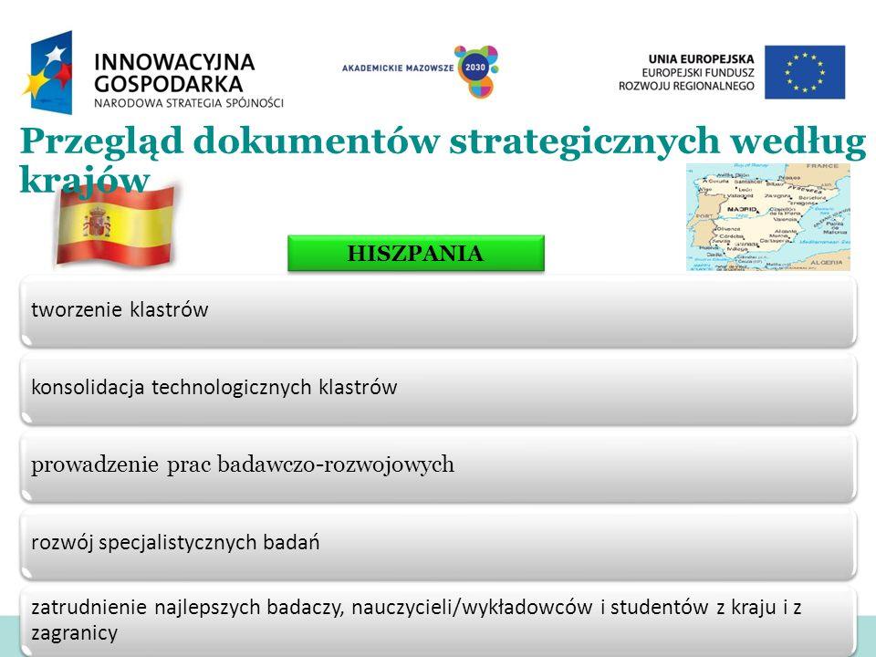 Przegląd dokumentów strategicznych według krajów