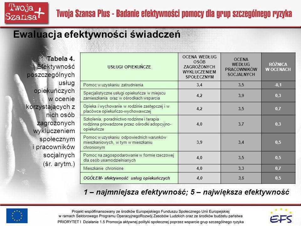 Ewaluacja efektywności świadczeń