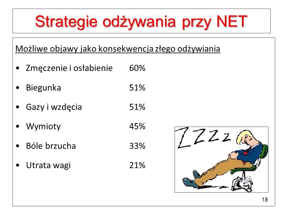 Strategie odżywania przy NET