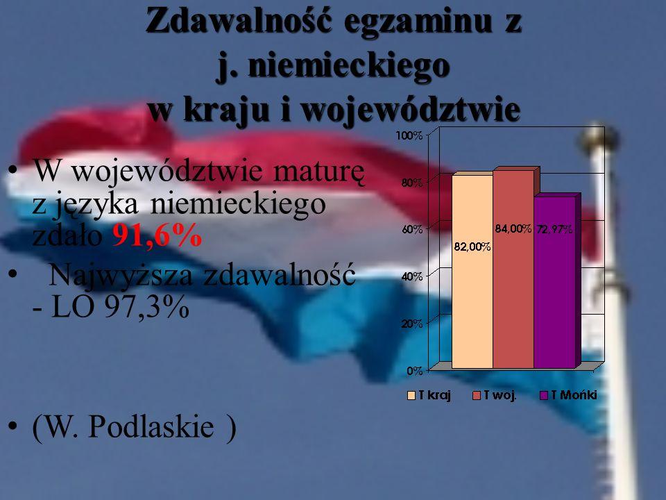 Zdawalność egzaminu z j. niemieckiego w kraju i województwie
