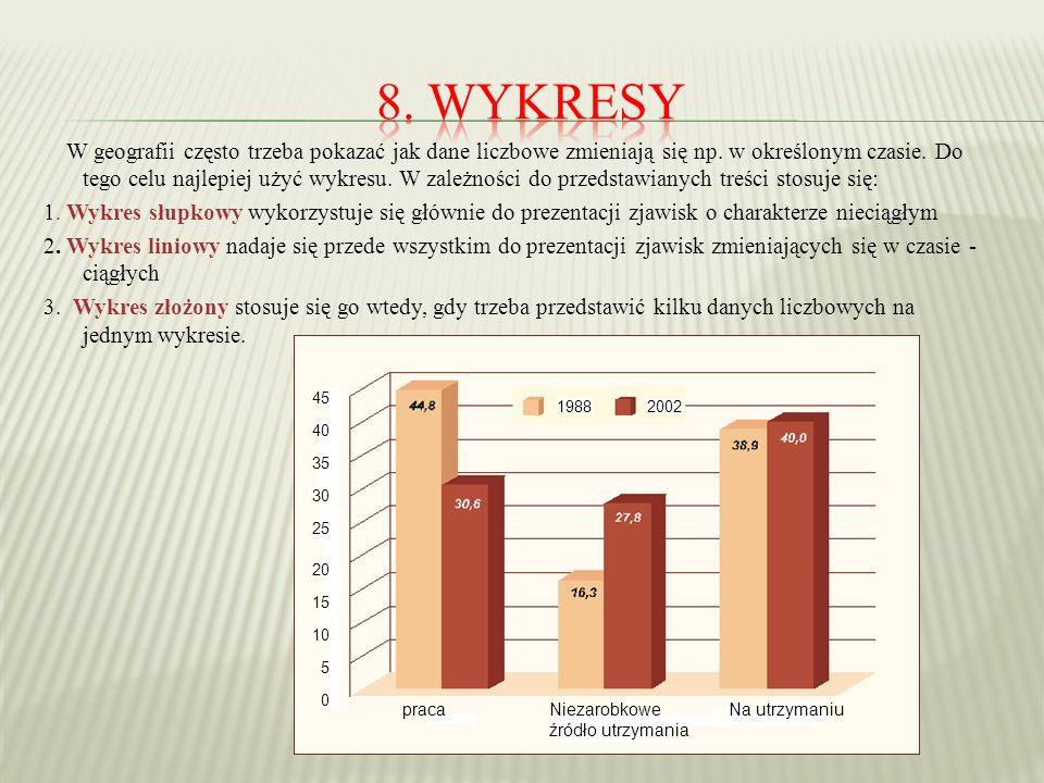 8. Wykresy