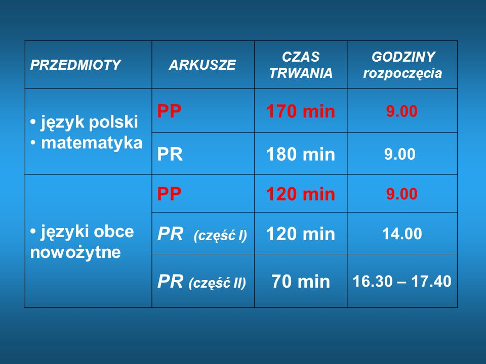 PP 170 min PR 180 min 120 min PR (część I) PR (część II) 70 min