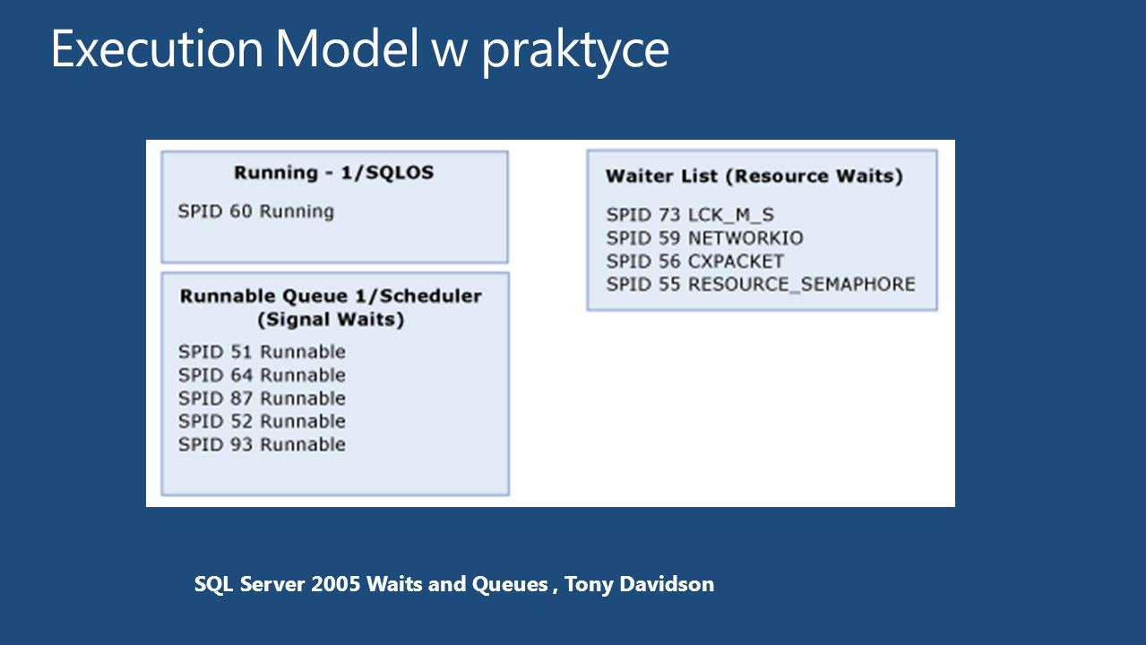 Execution Model w praktyce
