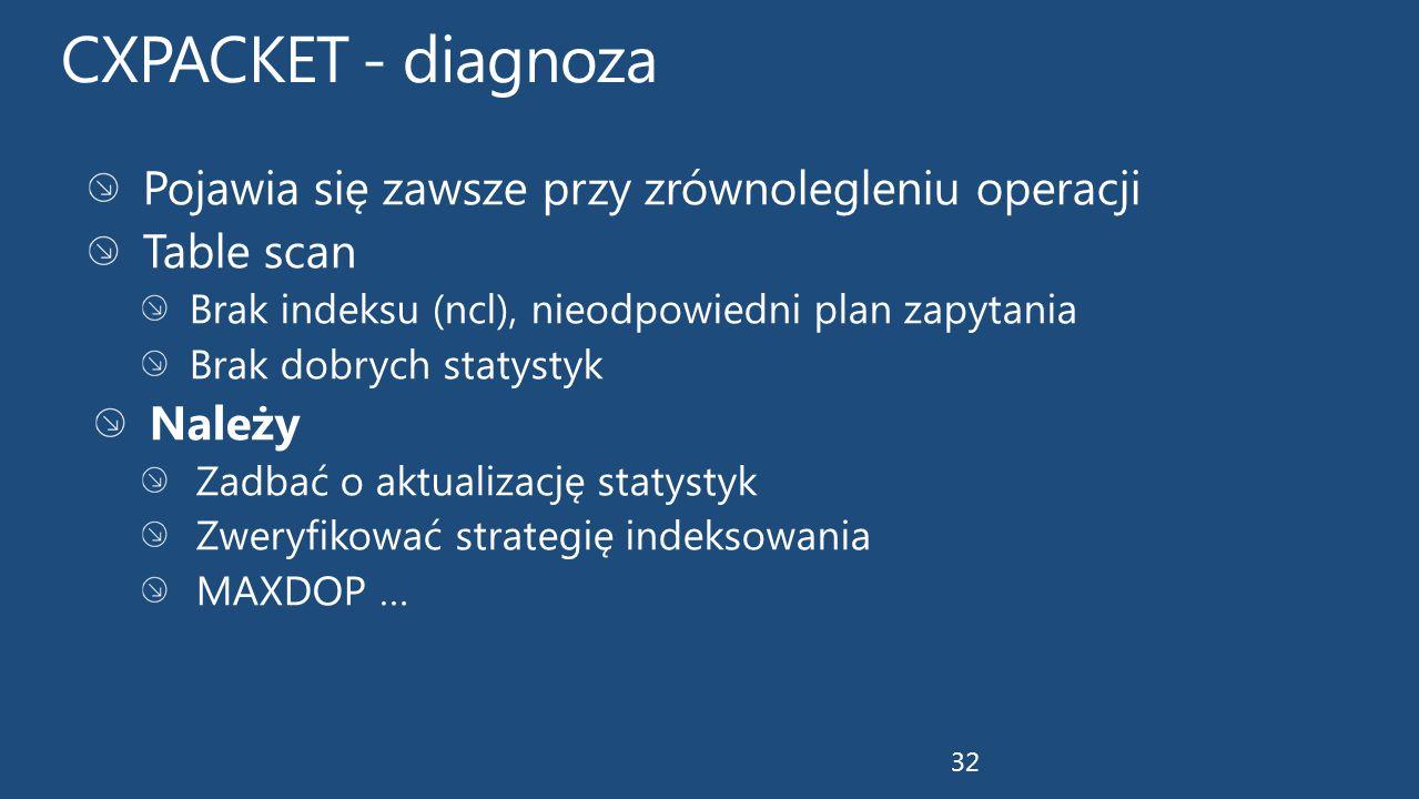 CXPACKET - diagnoza Pojawia się zawsze przy zrównolegleniu operacji