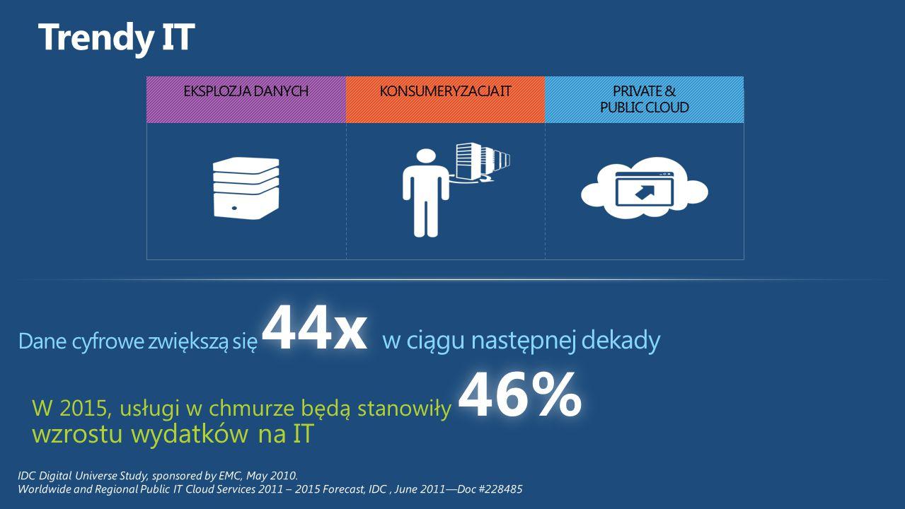 Trendy IT Dane cyfrowe zwiększą się 44x w ciągu następnej dekady