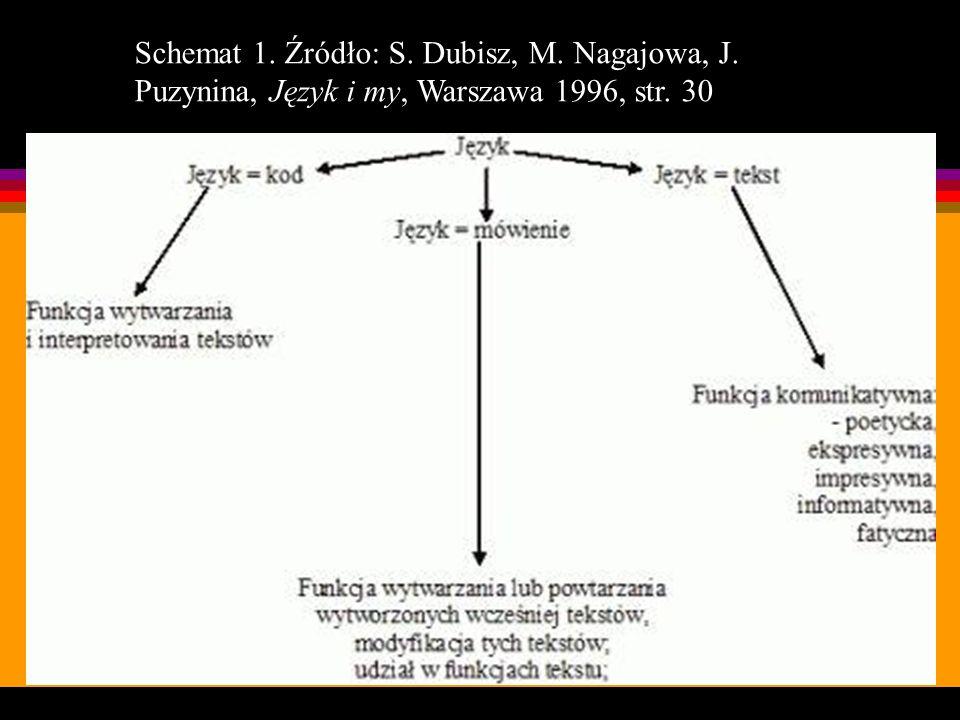 Schemat 1. Źródło: S. Dubisz, M. Nagajowa, J