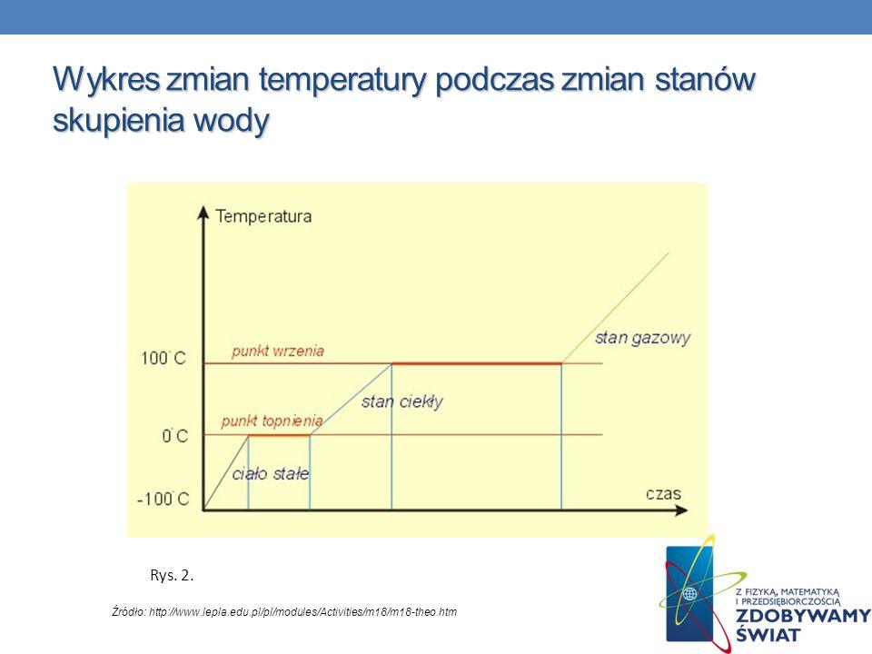 Wykres zmian temperatury podczas zmian stanów skupienia wody