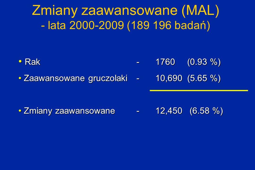 Zmiany zaawansowane (MAL) - lata 2000-2009 (189 196 badań)