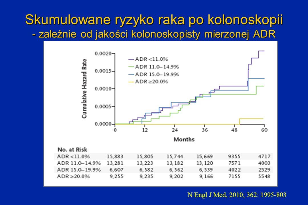 Skumulowane ryzyko raka po kolonoskopii - zależnie od jakości kolonoskopisty mierzonej ADR