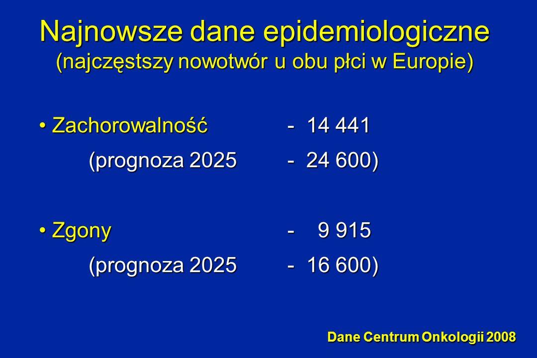 Najnowsze dane epidemiologiczne (najczęstszy nowotwór u obu płci w Europie)