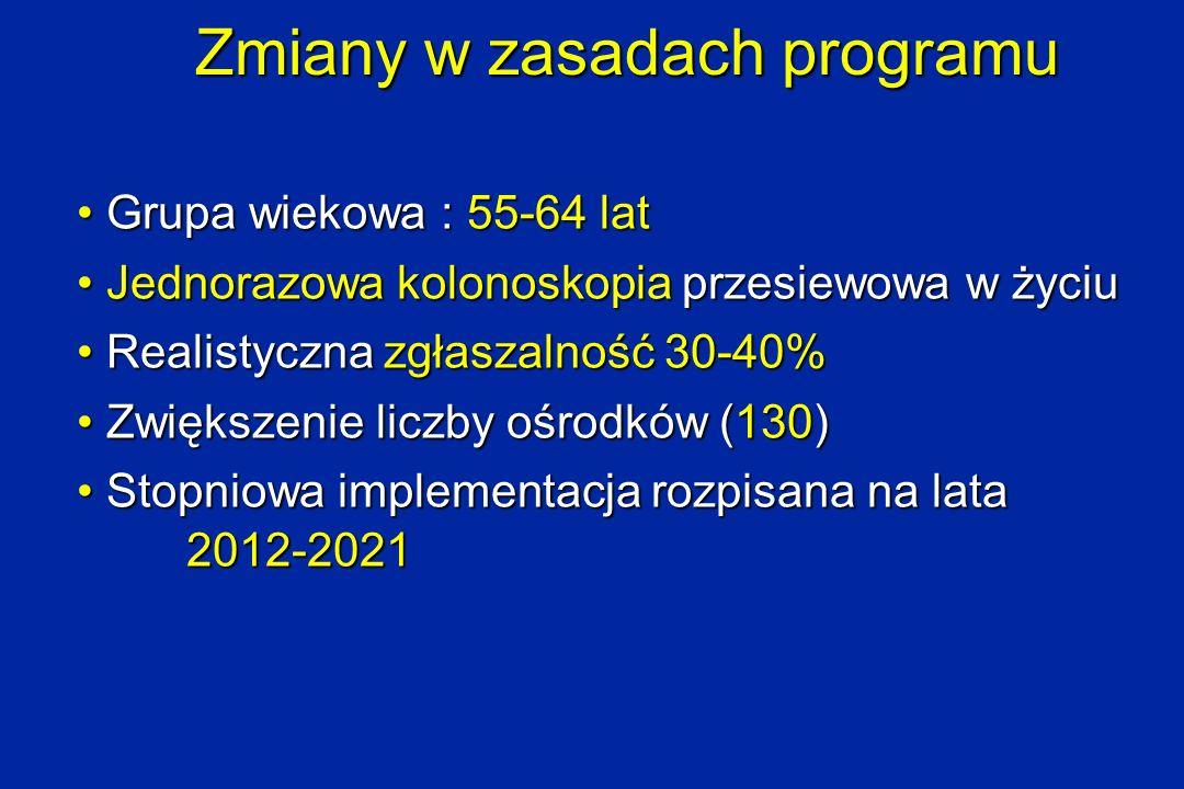 Zmiany w zasadach programu