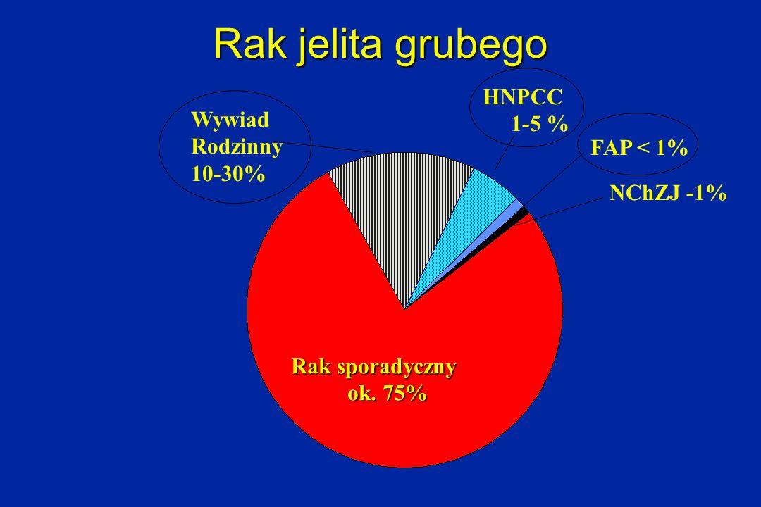Rak jelita grubego HNPCC 1-5 % Wywiad Rodzinny 10-30% FAP < 1%