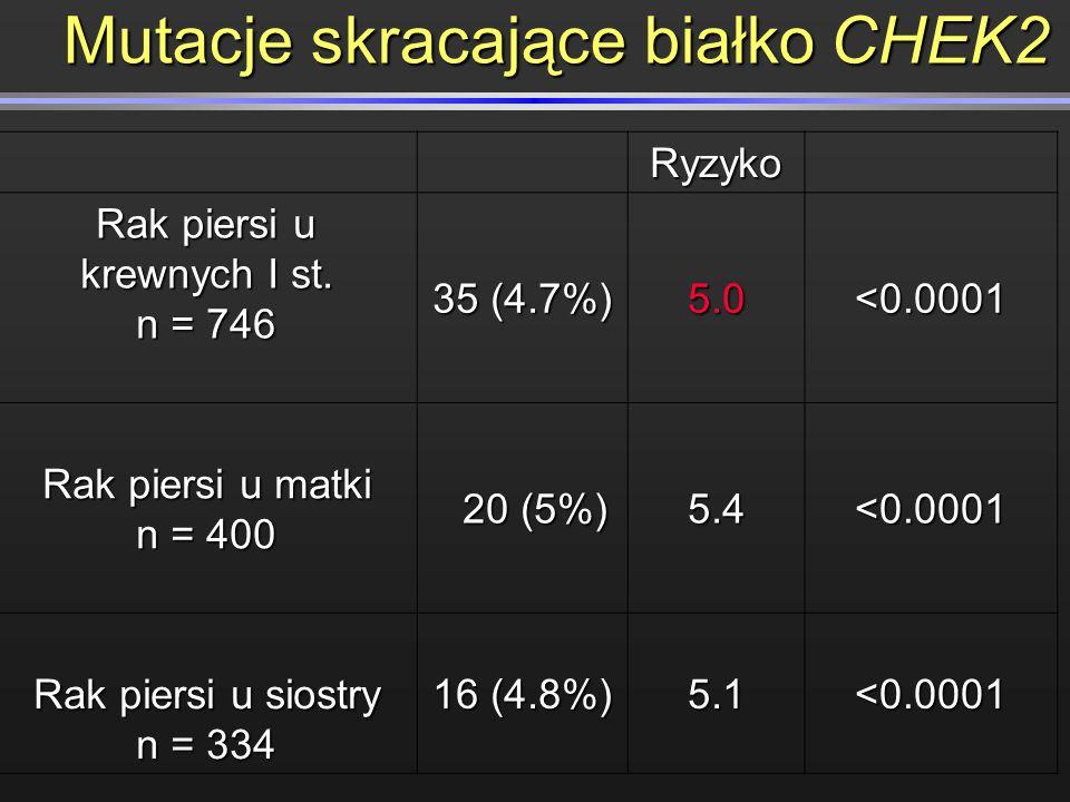 Mutacje skracające białko CHEK2