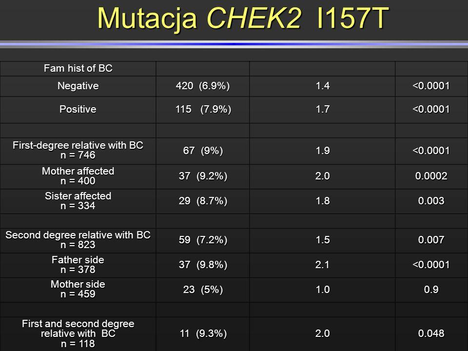 Mutacja CHEK2 I157T Fam hist of BC Negative 420 (6.9%) 1.4 <0.0001