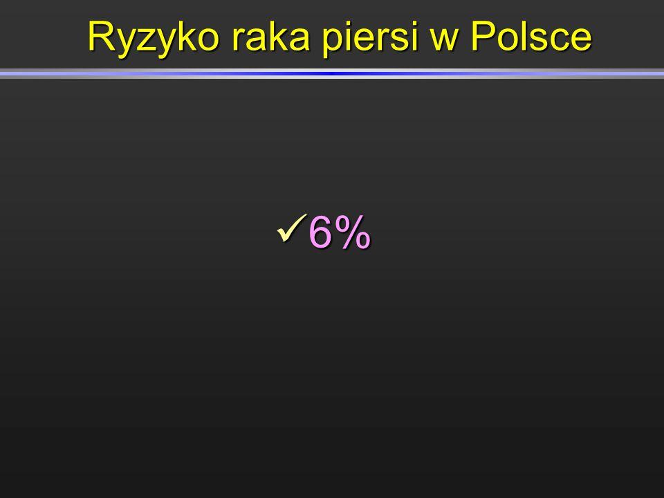 Ryzyko raka piersi w Polsce