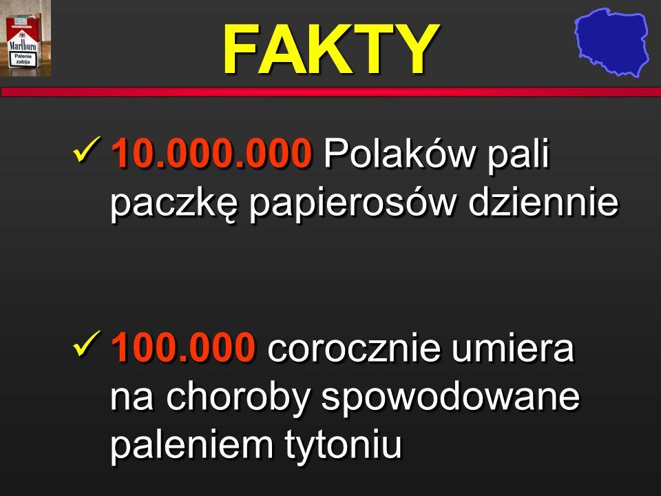 FAKTY 10.000.000 Polaków pali paczkę papierosów dziennie