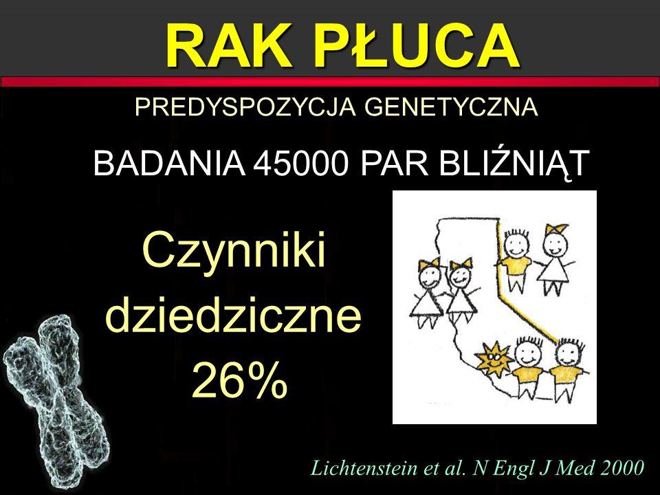 RAK PŁUCA Czynniki dziedziczne 26% BADANIA 45000 PAR BLIŹNIĄT