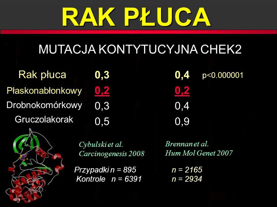 RAK PŁUCA MUTACJA KONTYTUCYJNA CHEK2 Rak płuca 0,3 0,2 0,5 0,4 0,2 0,9