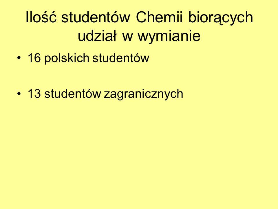 Ilość studentów Chemii biorących udział w wymianie