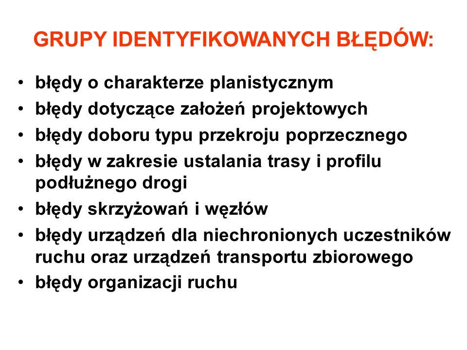 GRUPY IDENTYFIKOWANYCH BŁĘDÓW:
