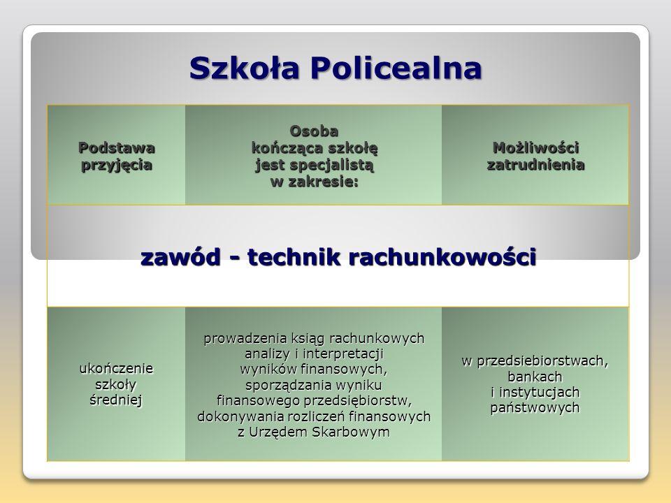 Szkoła Policealna zawód - technik rachunkowości Podstawa przyjęcia
