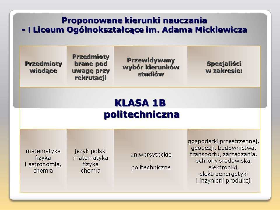 KLASA 1B politechniczna
