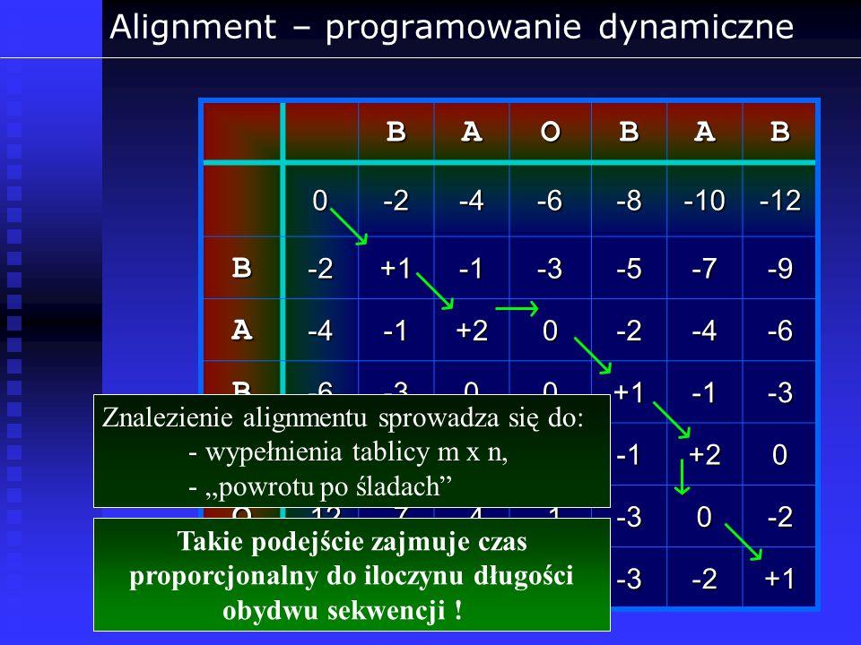 Alignment – programowanie dynamiczne