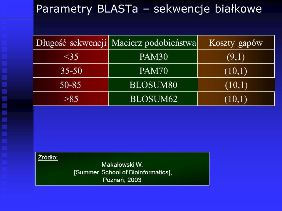 Parametry BLASTa – sekwencje białkowe