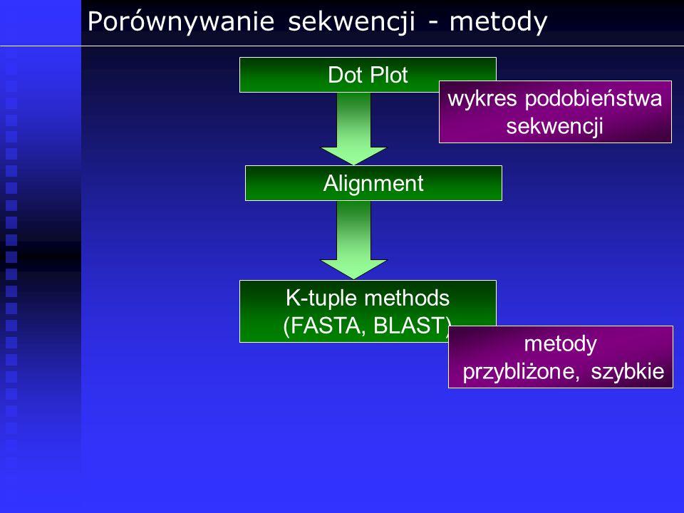 Porównywanie sekwencji - metody