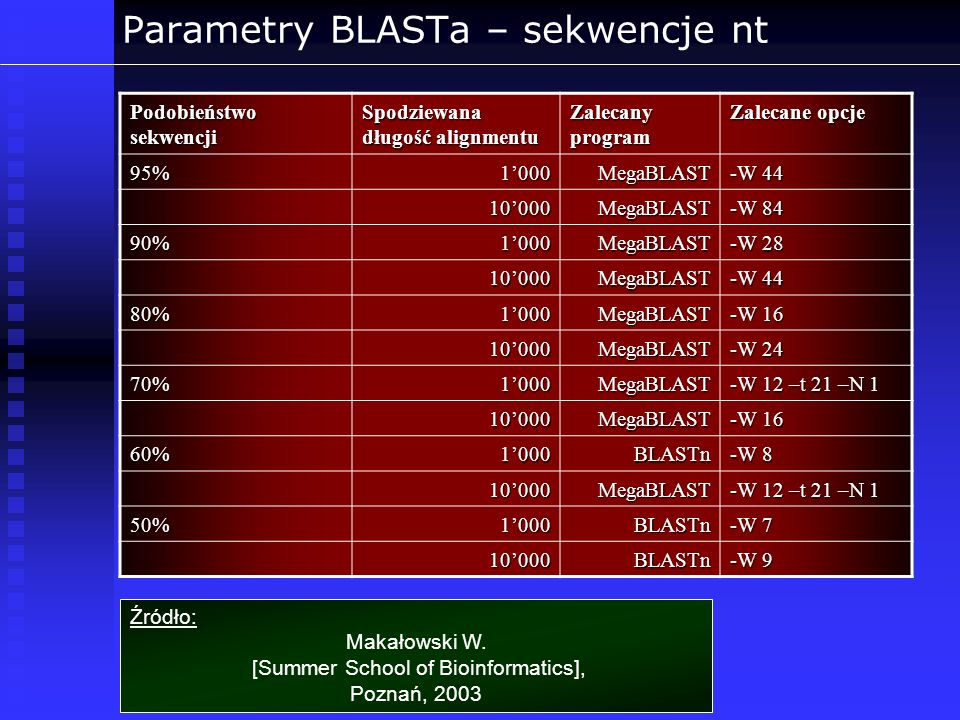 Parametry BLASTa – sekwencje nt