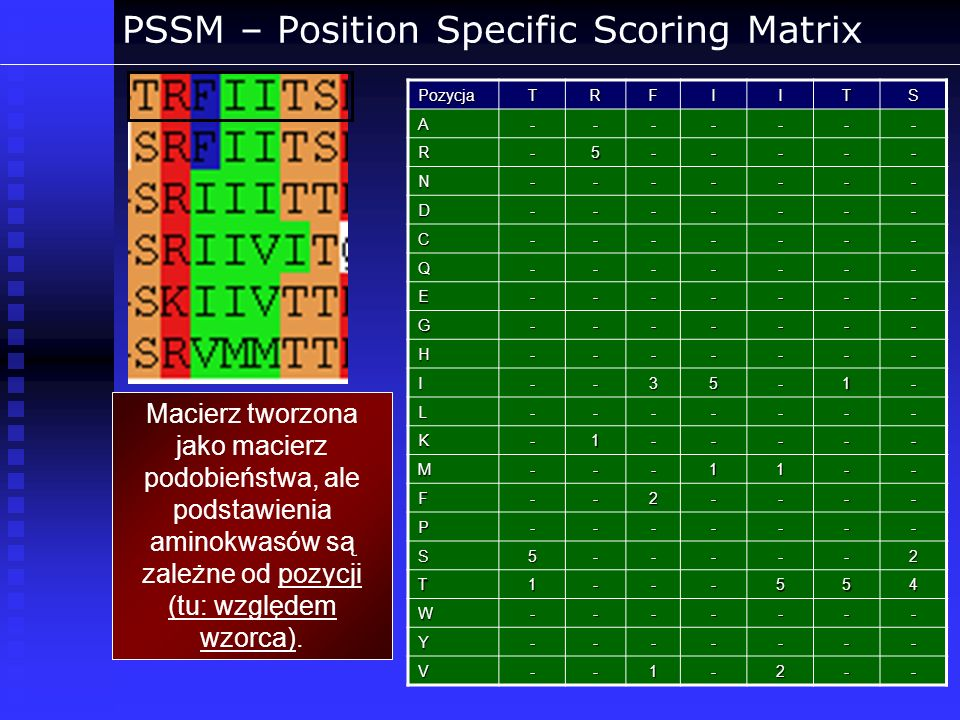 PSSM – Position Specific Scoring Matrix