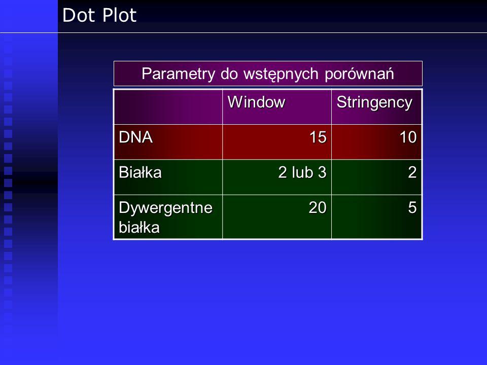 Parametry do wstępnych porównań
