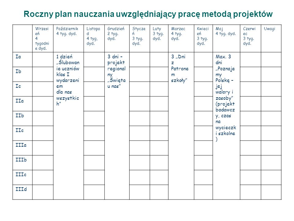 Roczny plan nauczania uwzględniający pracę metodą projektów