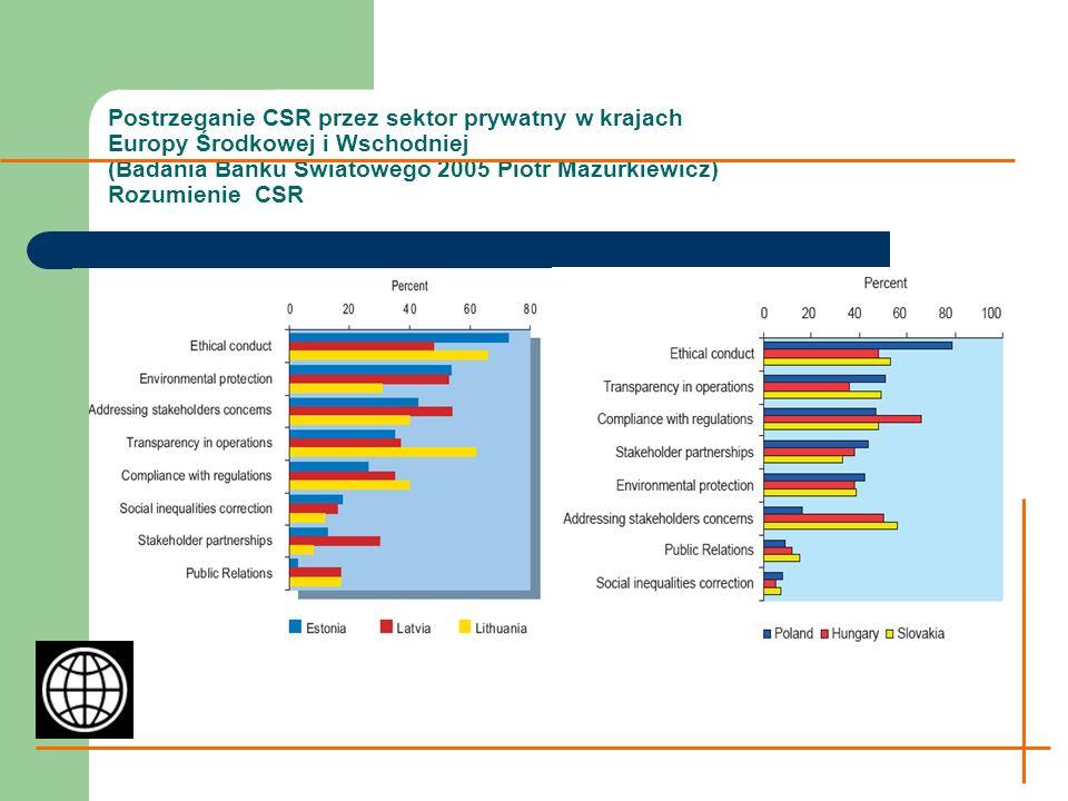 Postrzeganie CSR przez sektor prywatny w krajach Europy Środkowej i Wschodniej (Badania Banku Swiatowego 2005 Piotr Mazurkiewicz) Rozumienie CSR