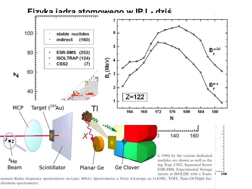 Fizyka jądra atomowego w IPJ - dziś