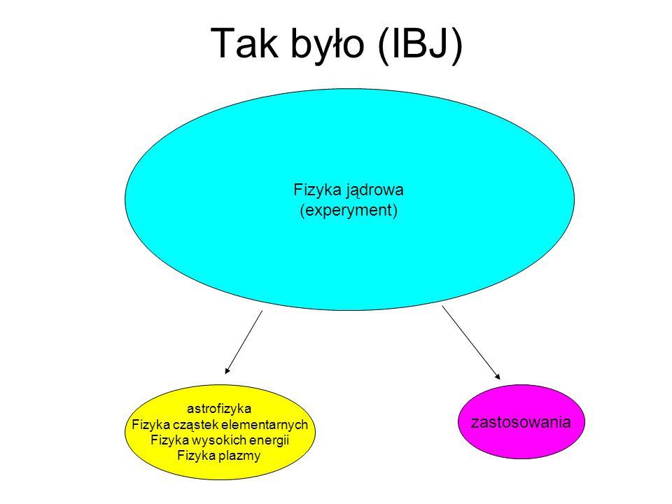 Tak było (IBJ) Fizyka jądrowa (experyment) zastosowania astrofizyka
