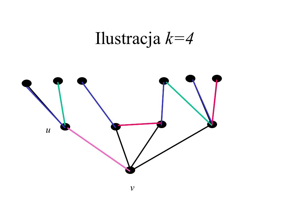 Ilustracja k=4 u v
